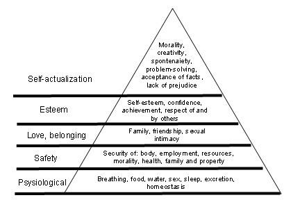 maslow pyramid theory