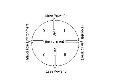 DISC diagram